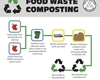 Food Waste Chart